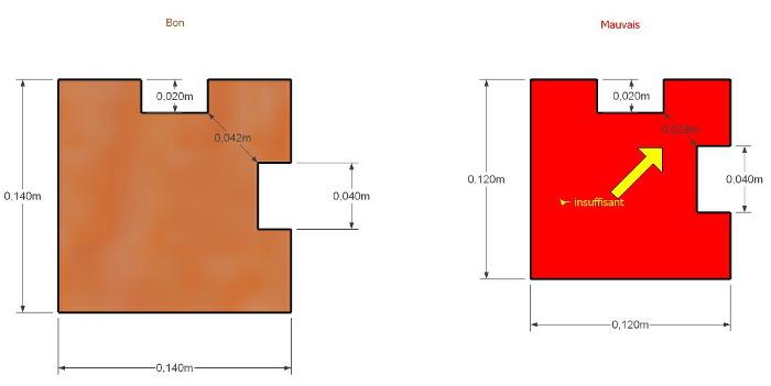 Différences entre poteaux de 12 et de 14mm